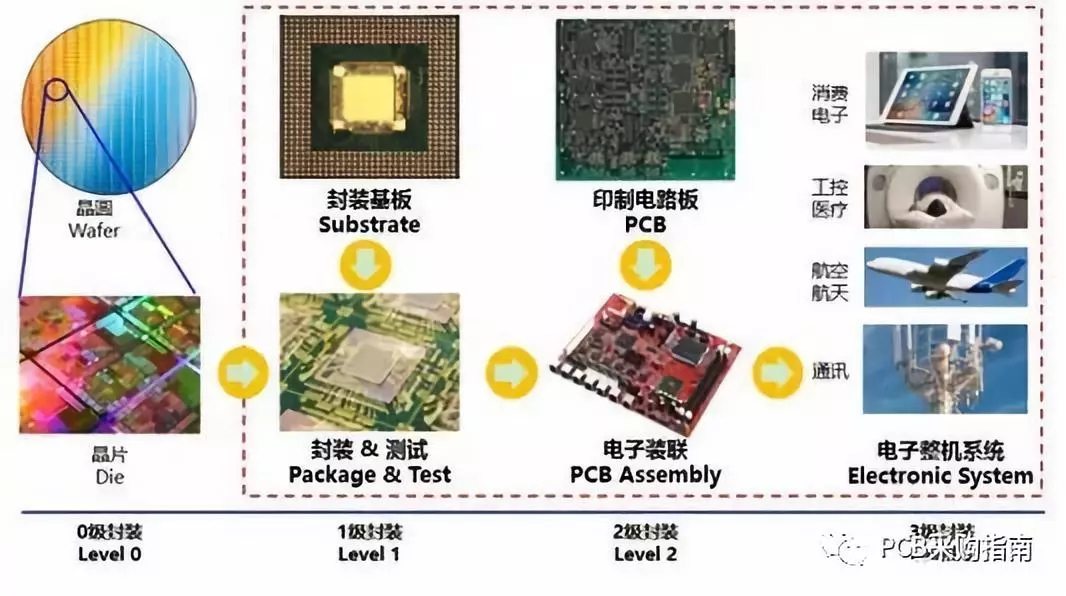 http://images.pcb.cn/shop/article/05930922874364844.jpg